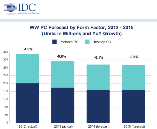 idc_pc-marketchart