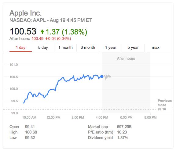 Apple-Inc-Stock-19-Aug-2014