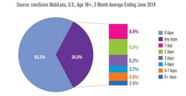 comscore-us-smartphone-users