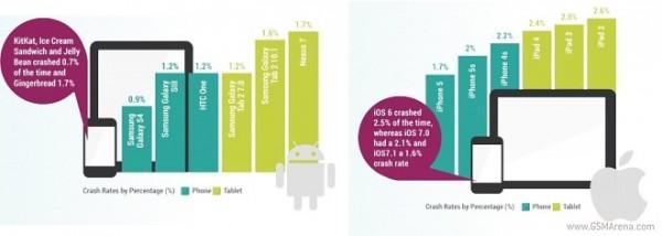 مطالعات نشان میدهد اندروید 2 برابر پایدار تر از iOS است
